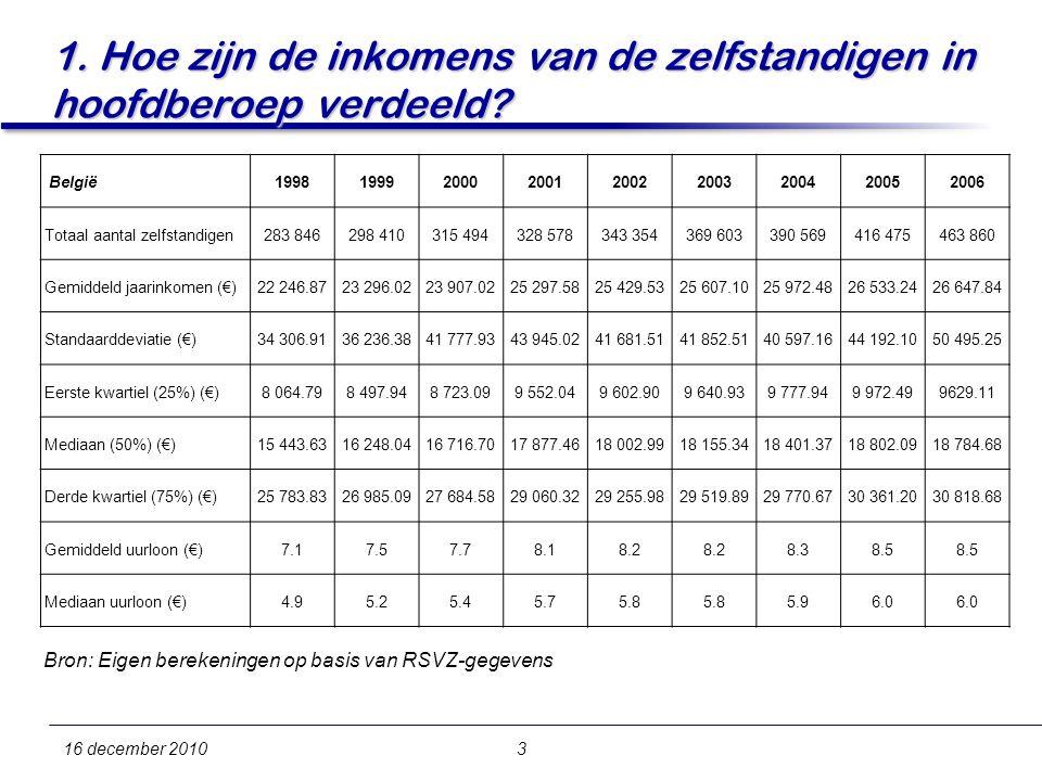 3 1. Hoe zijn de inkomens van de zelfstandigen in hoofdberoep verdeeld.