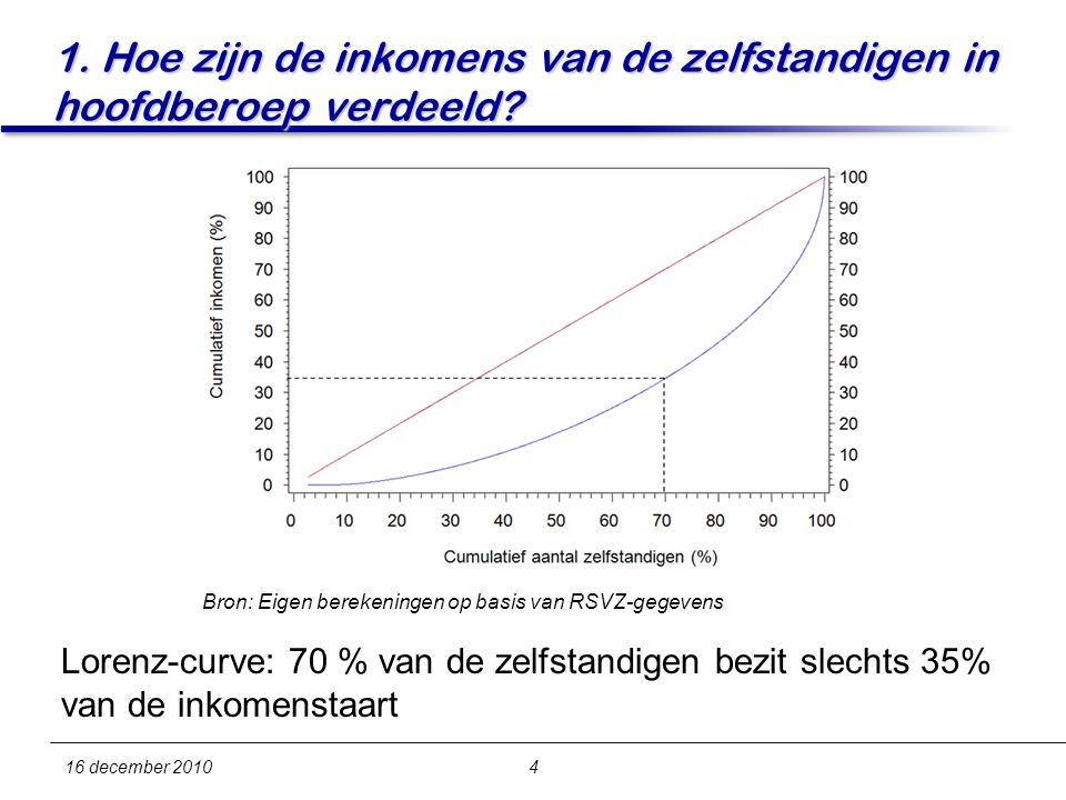 Lorenz-curve: 70 % van de zelfstandigen bezit slechts 35% van de inkomenstaart 16 december 20104 1.