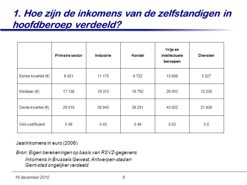16 december 20106 1. Hoe zijn de inkomens van de zelfstandigen in hoofdberoep verdeeld.