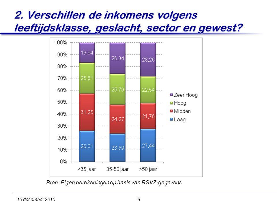 16 december 20108 2. Verschillen de inkomens volgens leeftijdsklasse, geslacht, sector en gewest.