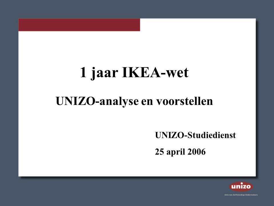 Achtergrond Totstandkoming IKEA-wet UNIZO-kritiek Basisprincipes
