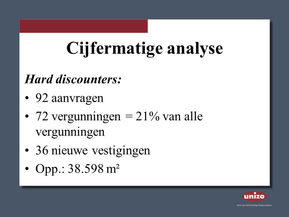 Cijfermatige analyse Hard discounters: 92 aanvragen 72 vergunningen = 21% van alle vergunningen 36 nieuwe vestigingen Opp.: 38.598 m²