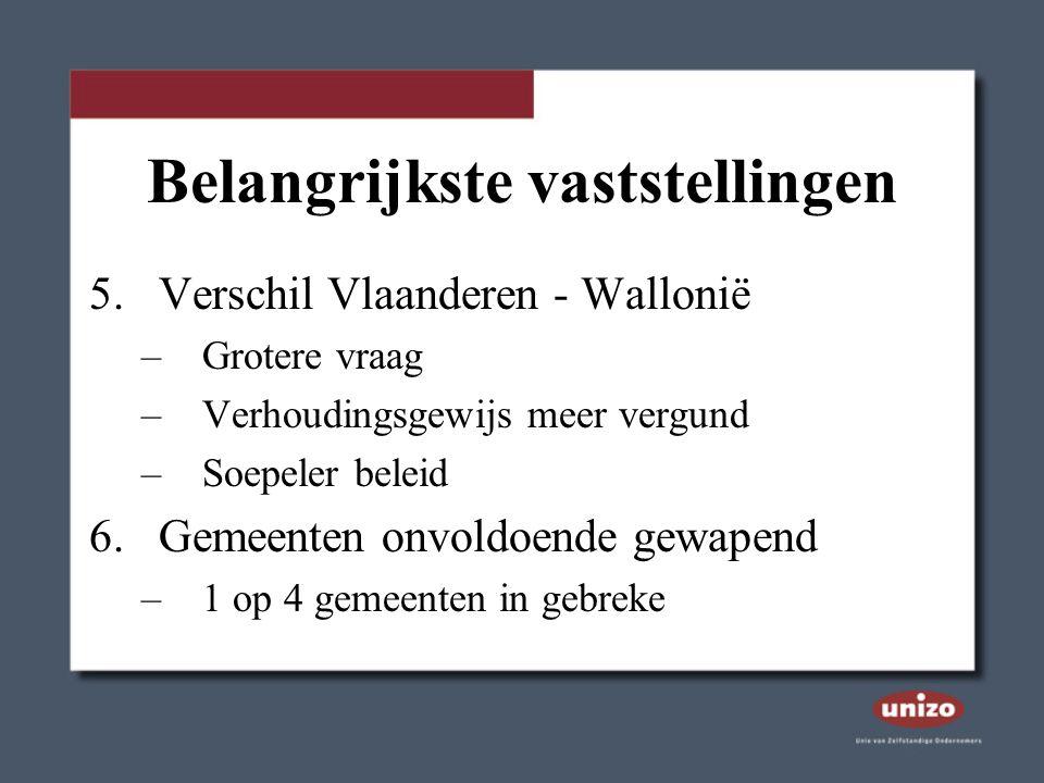 Belangrijkste vaststellingen 5.Verschil Vlaanderen - Wallonië –Grotere vraag –Verhoudingsgewijs meer vergund –Soepeler beleid 6.Gemeenten onvoldoende gewapend –1 op 4 gemeenten in gebreke