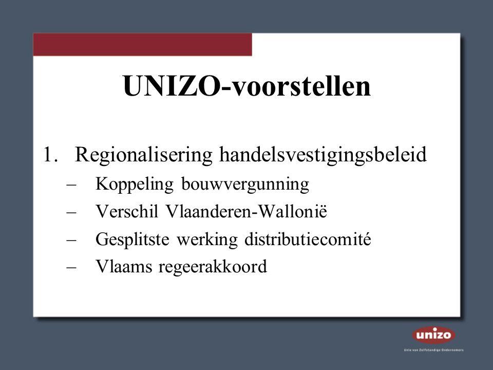 UNIZO-voorstellen 1.Regionalisering handelsvestigingsbeleid –Koppeling bouwvergunning –Verschil Vlaanderen-Wallonië –Gesplitste werking distributiecomité –Vlaams regeerakkoord
