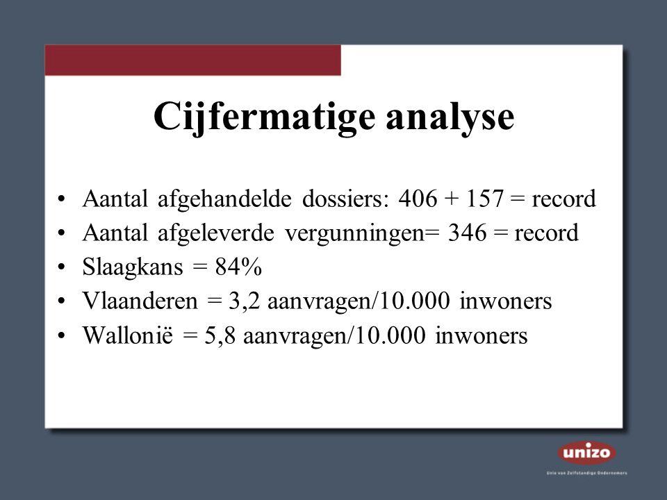 Cijfermatige analyse Aantal afgehandelde dossiers: 406 + 157 = record Aantal afgeleverde vergunningen= 346 = record Slaagkans = 84% Vlaanderen = 3,2 aanvragen/10.000 inwoners Wallonië = 5,8 aanvragen/10.000 inwoners