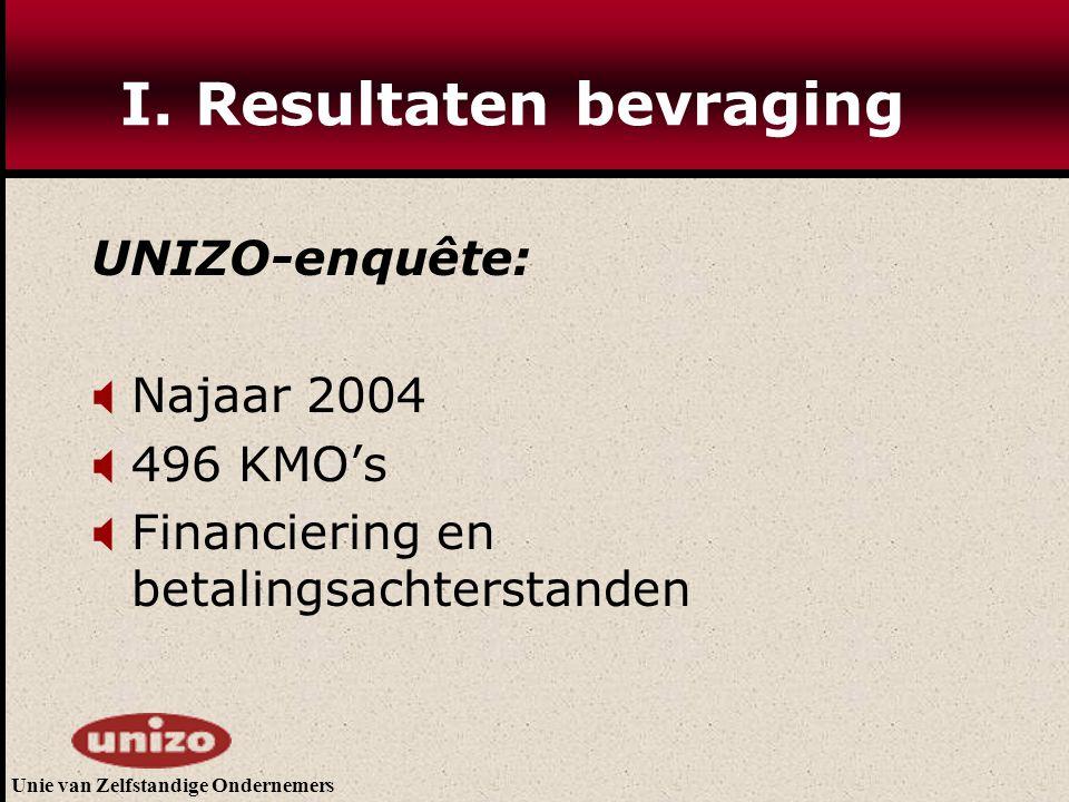 Unie van Zelfstandige Ondernemers I. Resultaten bevraging UNIZO-enquête:  Najaar 2004  496 KMO's  Financiering en betalingsachterstanden