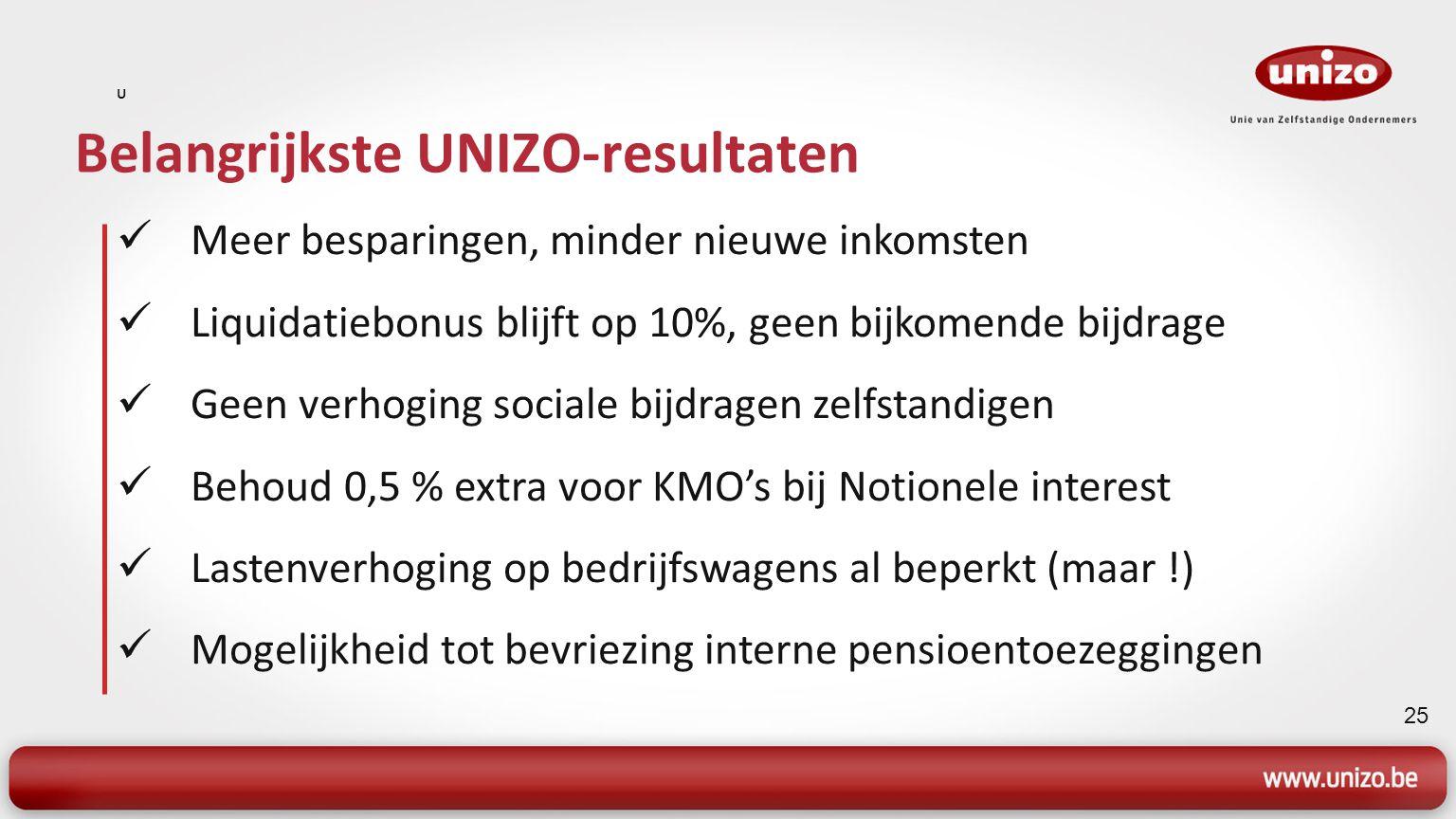 25 Belangrijkste UNIZO-resultaten U Meer besparingen, minder nieuwe inkomsten Liquidatiebonus blijft op 10%, geen bijkomende bijdrage Geen verhoging s