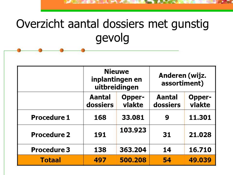 Overzicht aantal dossiers met gunstig gevolg Nieuwe inplantingen en uitbreidingen Anderen (wijz.