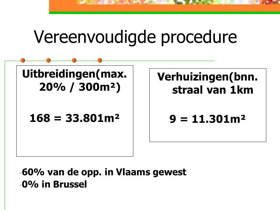 Vereenvoudigde procedure Uitbreidingen(max. 20% / 300m²) 168 = 33.801m² Verhuizingen(bnn.