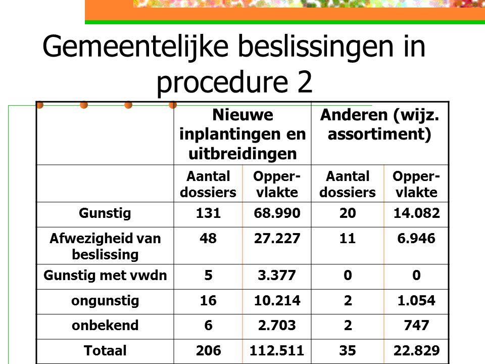 Gemeentelijke beslissingen in procedure 2 Nieuwe inplantingen en uitbreidingen Anderen (wijz.