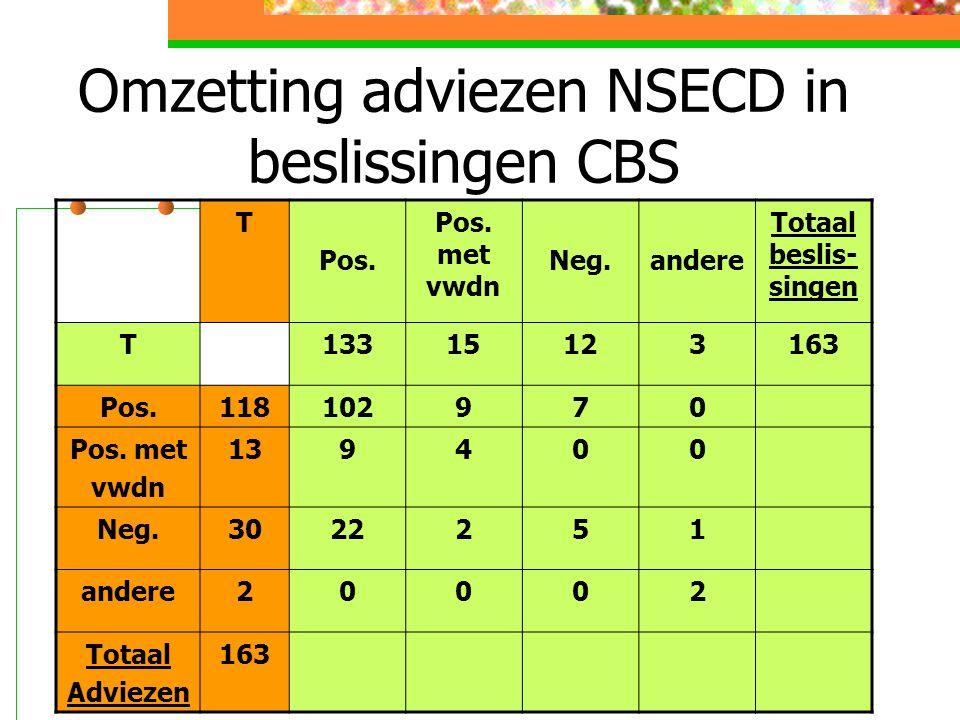 Omzetting adviezen NSECD in beslissingen CBS T Pos.