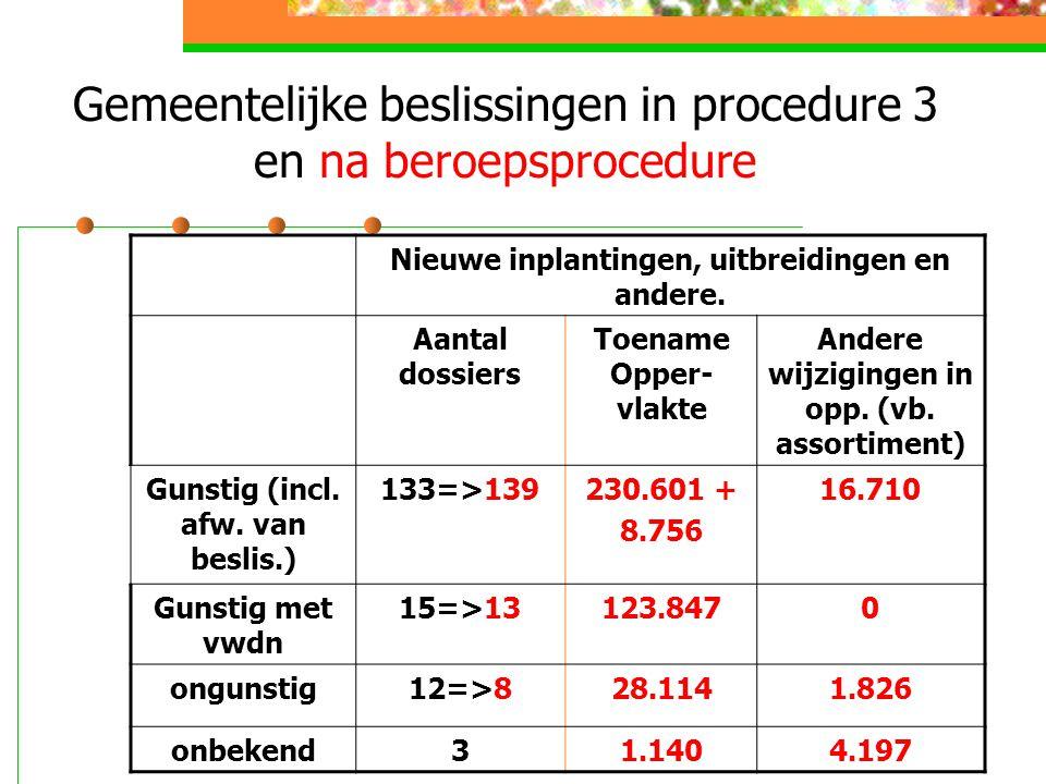 Gemeentelijke beslissingen in procedure 3 en na beroepsprocedure Nieuwe inplantingen, uitbreidingen en andere.