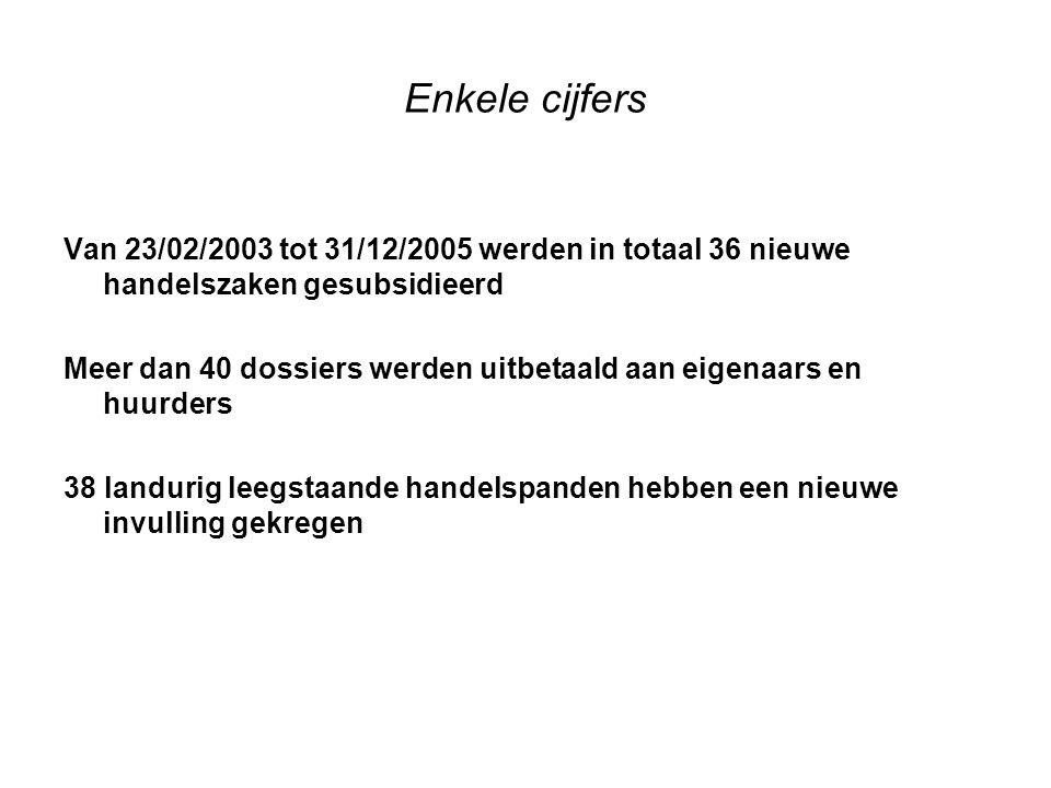 Enkele cijfers Van 23/02/2003 tot 31/12/2005 werden in totaal 36 nieuwe handelszaken gesubsidieerd Meer dan 40 dossiers werden uitbetaald aan eigenaars en huurders 38 landurig leegstaande handelspanden hebben een nieuwe invulling gekregen