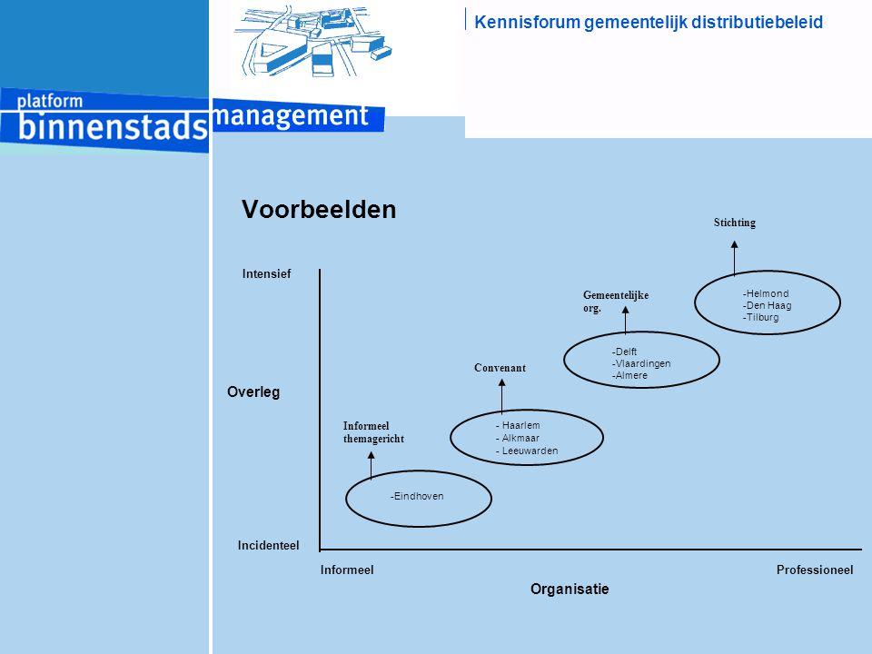 Kennisforum gemeentelijk distributiebeleid Voorbeelden -Eindhoven - Haarlem - Alkmaar - Leeuwarden -Delft -Vlaardingen -Almere -Helmond -Den Haag -Til
