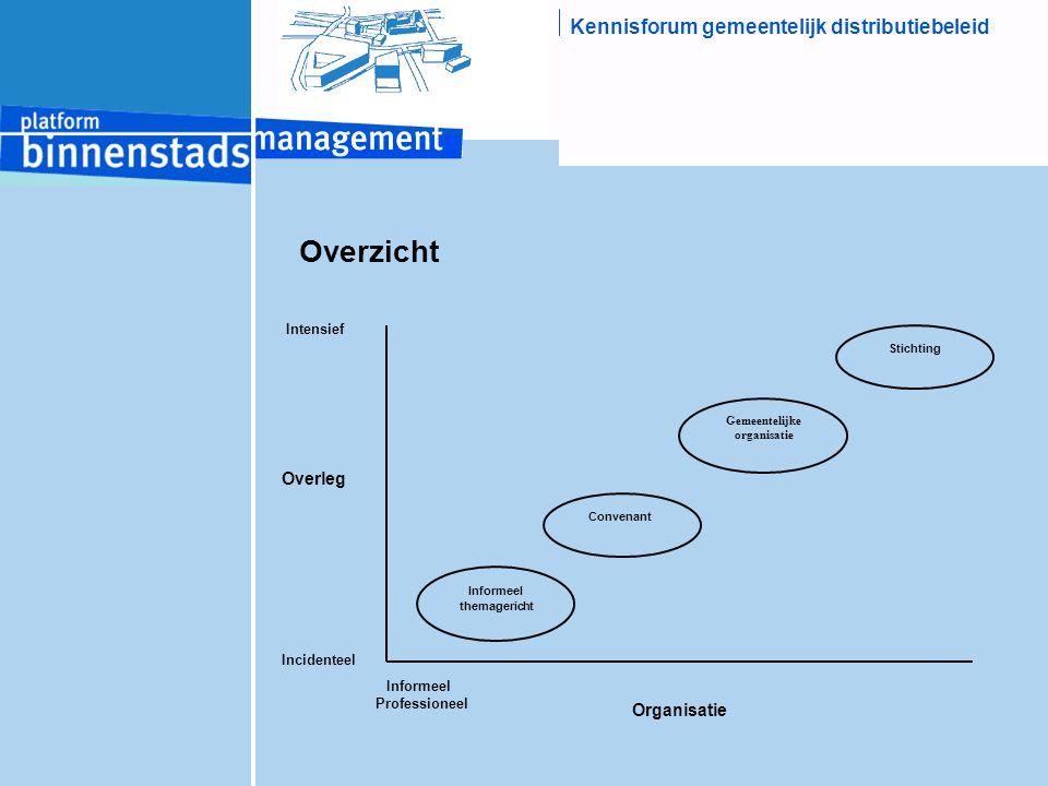 Kennisforum gemeentelijk distributiebeleid Overzicht Informeel themagericht Convenant Gemeentelijke organisatie Stichting Informeel Professioneel Inte
