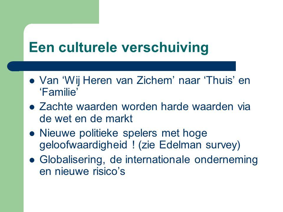 Een culturele verschuiving Van 'Wij Heren van Zichem' naar 'Thuis' en 'Familie' Zachte waarden worden harde waarden via de wet en de markt Nieuwe politieke spelers met hoge geloofwaardigheid .