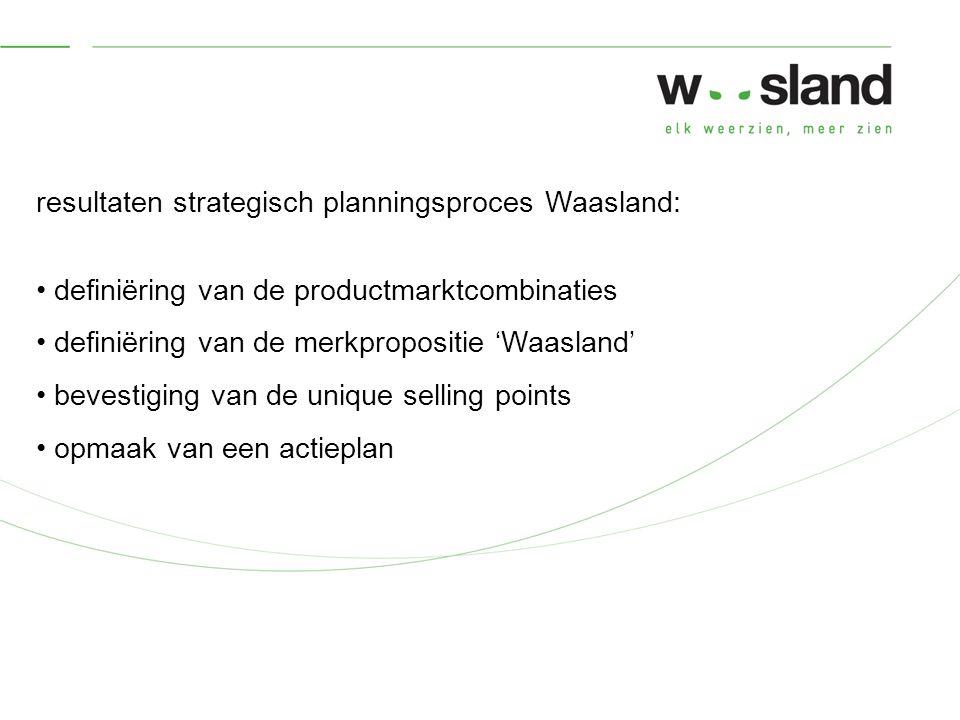 resultaten strategisch planningsproces Waasland: definiëring van de productmarktcombinaties definiëring van de merkpropositie 'Waasland' bevestiging van de unique selling points opmaak van een actieplan