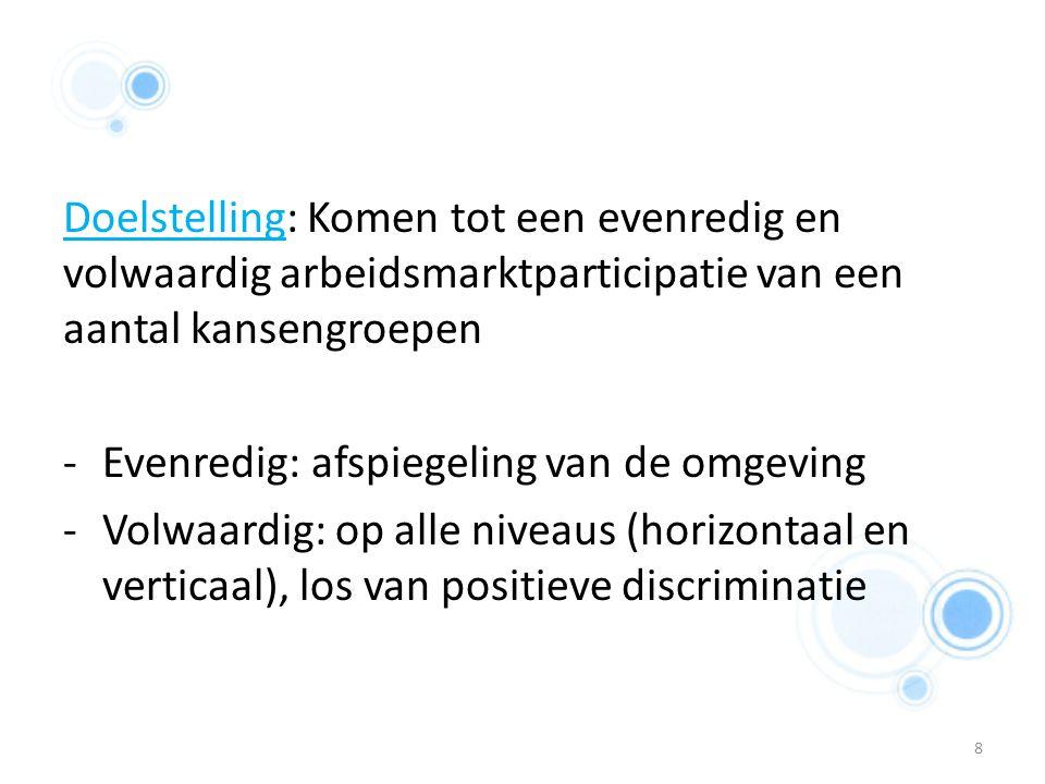 19 Diversiteitplannen in de praktijk Gert Geukens HRM bij Plukon