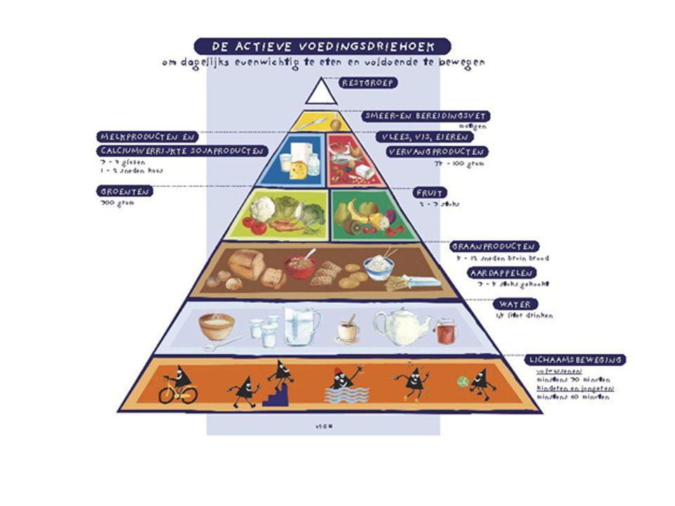 EVENWICHT = de groepen van de voedingsdriehoek moeten in de juiste verhouding gebruikt worden VARIATIE = binnen elke groep moet gevarieerd gegeten worden  uit elke groep steeds hetzelfde eten leidt tot eenzijdige en onevenwichtige voeding GEMATIGDHEID = binnen 1 groep de praktische aanbevelingen respecteren  teveel is teveel 3 basisprincipes van een evenwichtige voeding