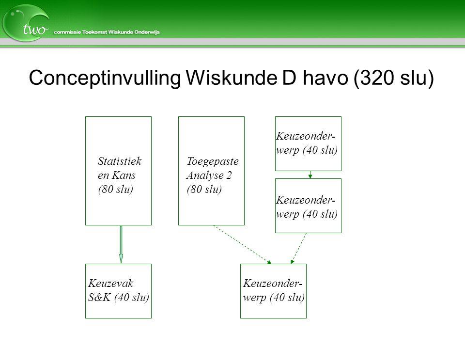 Conceptinvulling Wiskunde D havo (320 slu) Statistiek en Kans (80 slu) Toegepaste Analyse 2 (80 slu) Keuzevak S&K (40 slu) Keuzeonder- werp (40 slu)