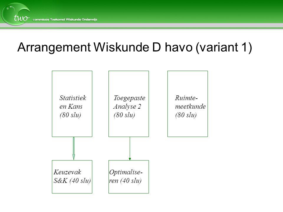 Arrangement Wiskunde D havo (variant 1) Statistiek en Kans (80 slu) Toegepaste Analyse 2 (80 slu) Keuzevak S&K (40 slu) Optimalise- ren (40 slu) Ruimt