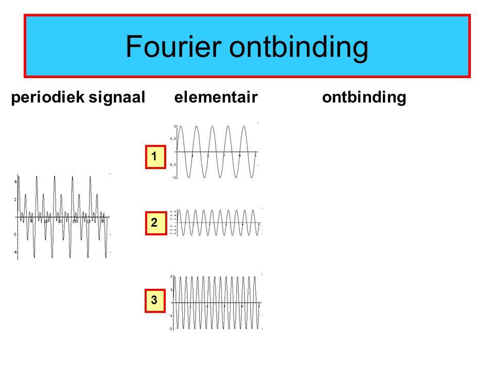 Fourier ontbinding periodiek signaalelementair 1 2 3 ontbinding