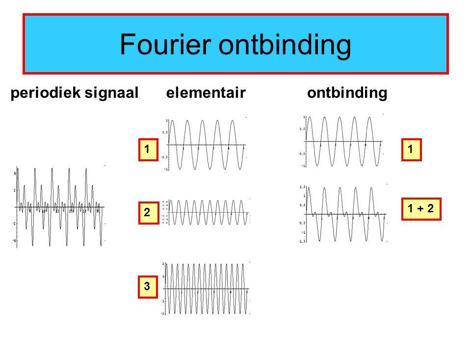 Fourier ontbinding periodiek signaalelementair 1 2 3 1 + 2 1 ontbinding