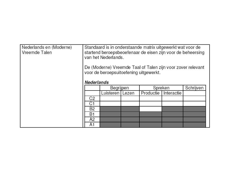 Rekenen/wiskunde in de kwalificatiedossiers