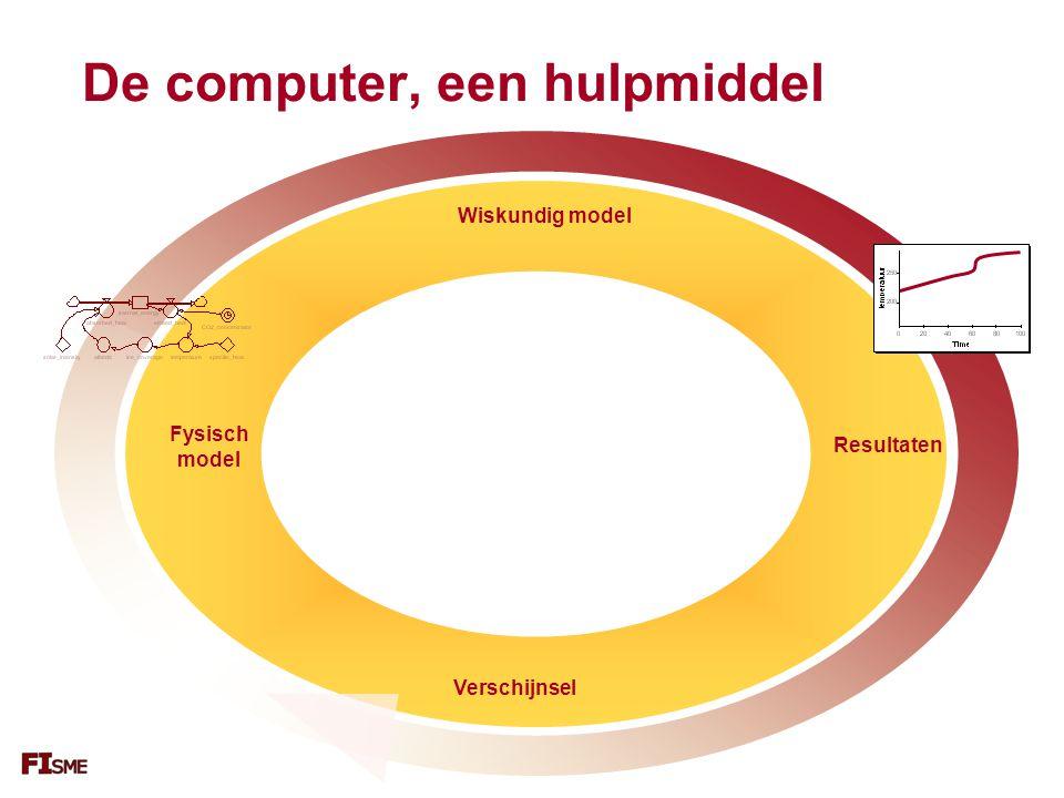 De computer, een hulpmiddel Resultaten Wiskundig model Fysisch model Verschijnsel