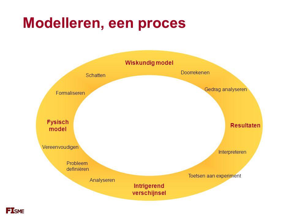 Modelleren, een proces Resultaten Wiskundig model Fysisch model Formaliseren Analyseren Interpreteren Gedrag analyseren Vereenvoudigen Probleem definiëren Toetsen aan experiment Doorrekenen Schatten Intrigerend verschijnsel