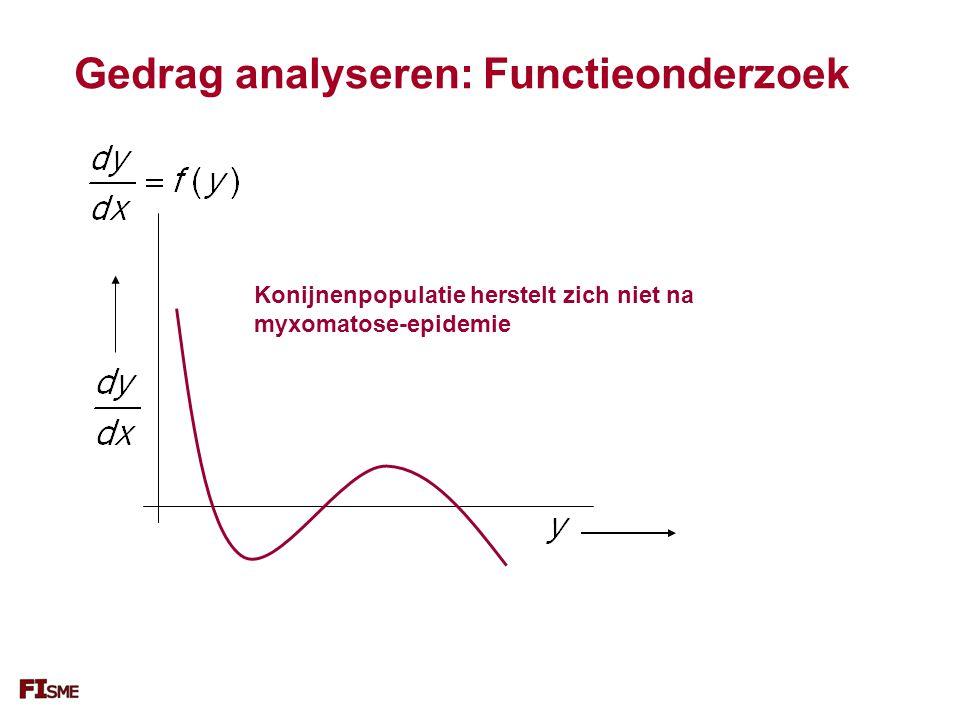 Gedrag analyseren: Functieonderzoek Konijnenpopulatie herstelt zich niet na myxomatose-epidemie