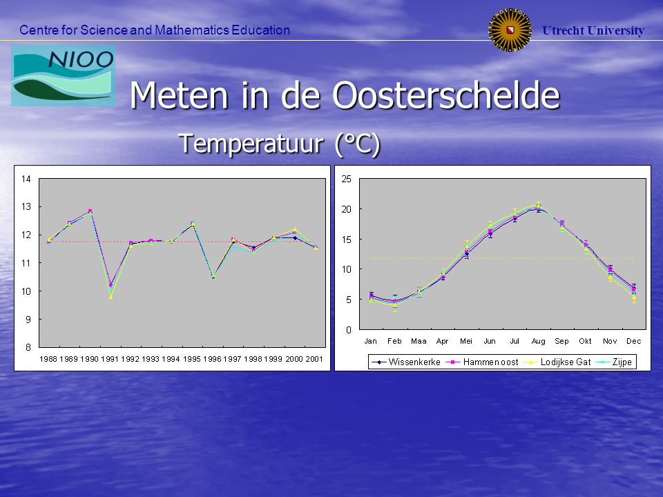 Utrecht University Centre for Science and Mathematics Education Meten in de Oosterschelde Temperatuur (°C) Meten in de Oosterschelde Temperatuur (°C)