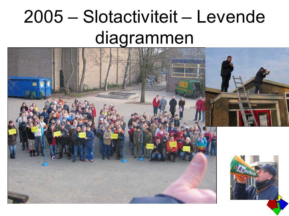 2005 – Slotactiviteit – Levende diagrammen