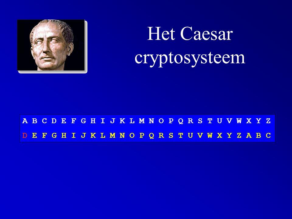 Het Caesar cryptosysteem A B C D E F G H I J K L M N O P Q R S T U V W X Y Z D E F G H I J K L M N O P Q R S T U V W X Y Z A B C