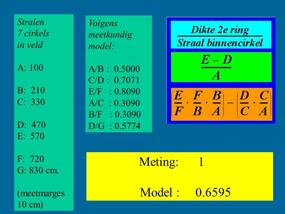 Stralen 7 cirkels in veld A: 100 B: 210 C: 330 D: 470 E: 570 F: 720 G: 830 cm. (meetmarges 10 cm) Volgens meetkundig model: A/B : 0.5000 C/D : 0.7071