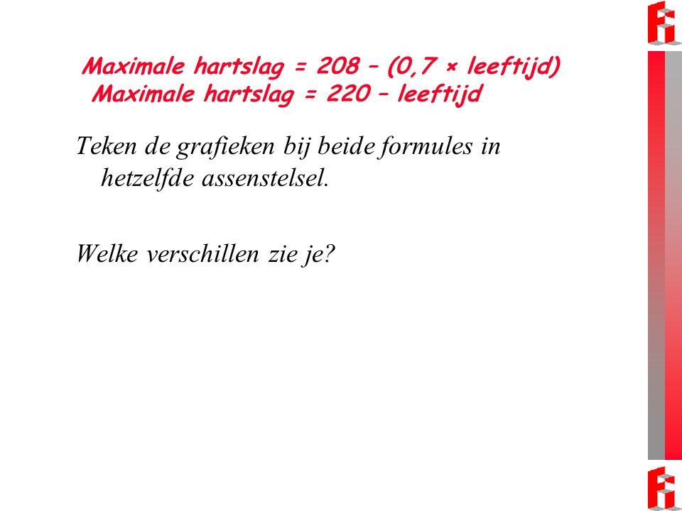 Maximale hartslag = 208 – (0,7 × leeftijd) Maximale hartslag = 220 – leeftijd Teken de grafieken bij beide formules in hetzelfde assenstelsel. Welke v