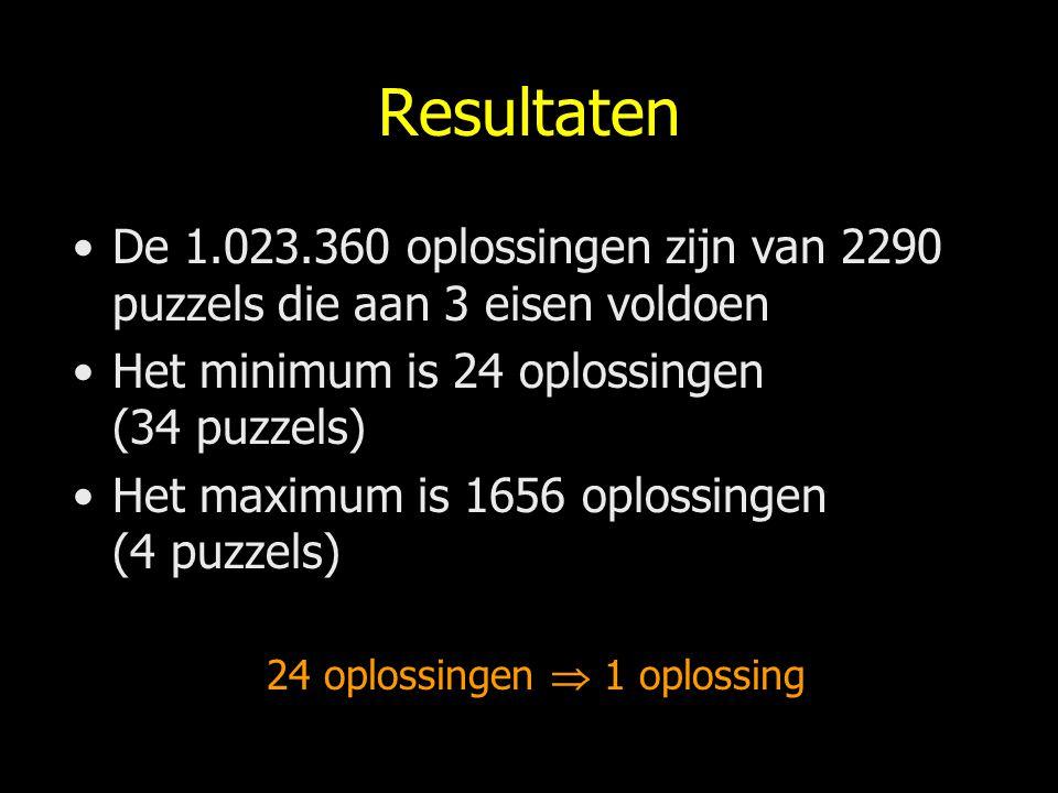 Resultaten De 1.023.360 oplossingen zijn van 2290 puzzels die aan 3 eisen voldoen Het minimum is 24 oplossingen (34 puzzels) Het maximum is 1656 oplos