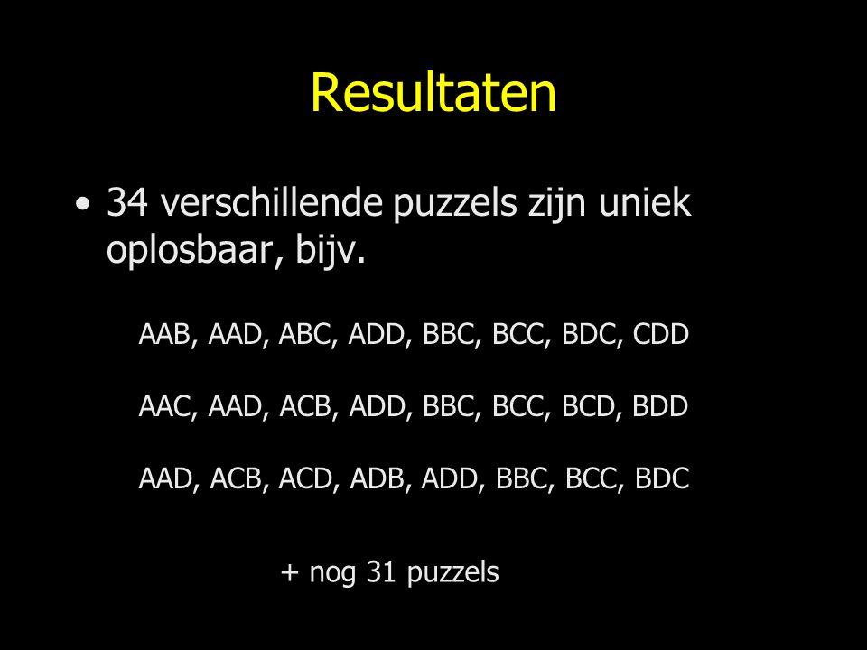 Resultaten 34 verschillende puzzels zijn uniek oplosbaar, bijv. AAB, AAD, ABC, ADD, BBC, BCC, BDC, CDD AAC, AAD, ACB, ADD, BBC, BCC, BCD, BDD AAD, ACB