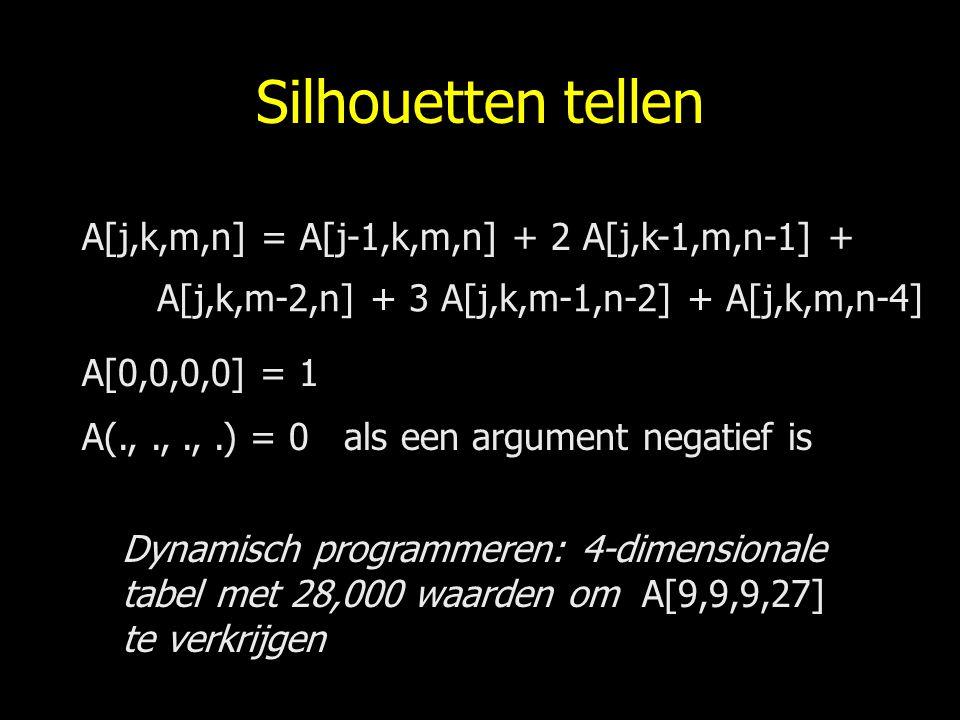 Silhouetten tellen A[j,k,m,n] = A[j-1,k,m,n] + 2 A[j,k-1,m,n-1] + A[j,k,m-2,n] + 3 A[j,k,m-1,n-2] + A[j,k,m,n-4] A[0,0,0,0] = 1 A(.,.,.,.) = 0 als een argument negatief is Dynamisch programmeren: 4-dimensionale tabel met 28,000 waarden om A[9,9,9,27] te verkrijgen