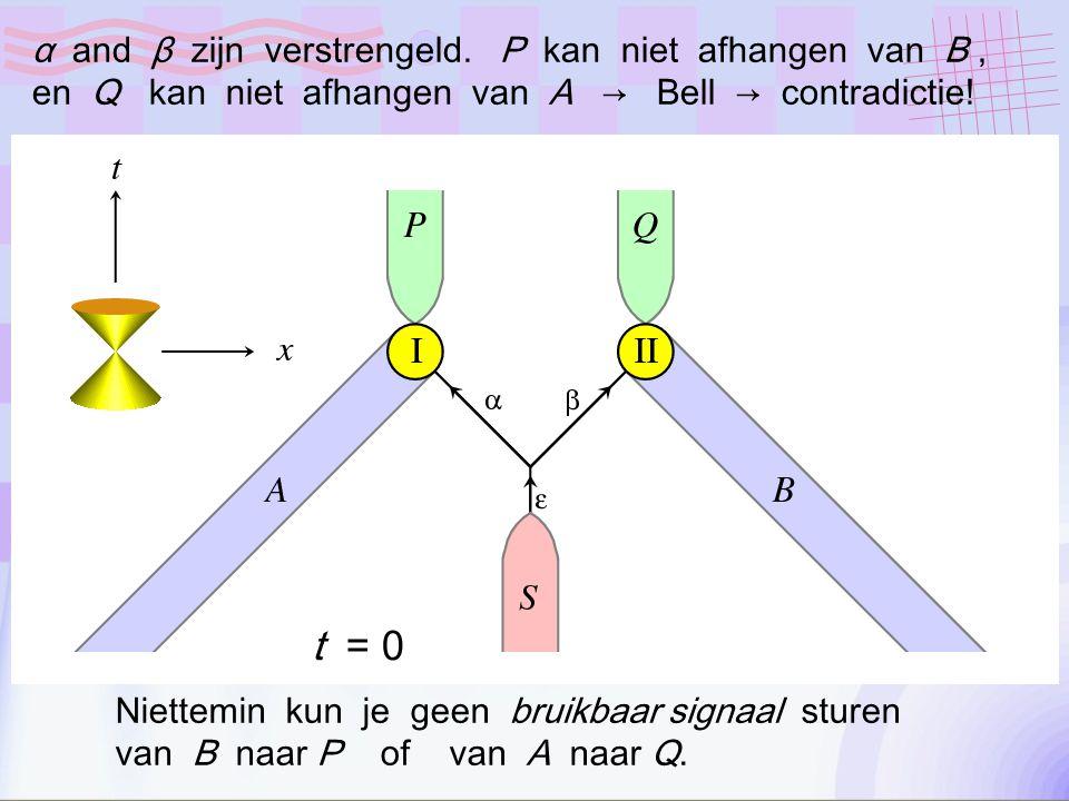 t = 0 α and β zijn verstrengeld.