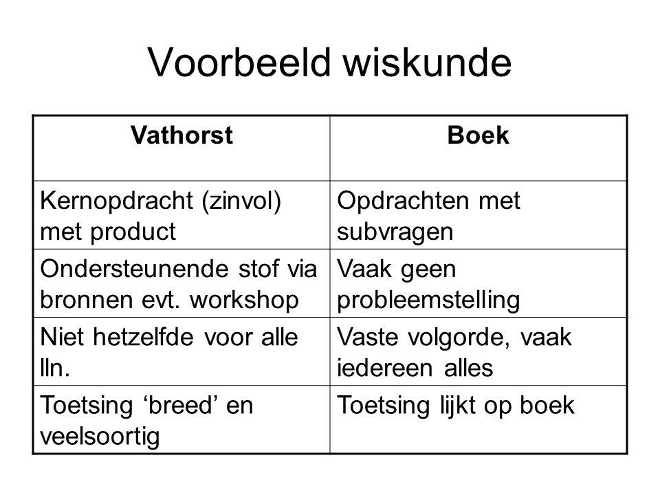 Voorbeeld wiskunde VathorstBoek Kernopdracht (zinvol) met product Opdrachten met subvragen Ondersteunende stof via bronnen evt.