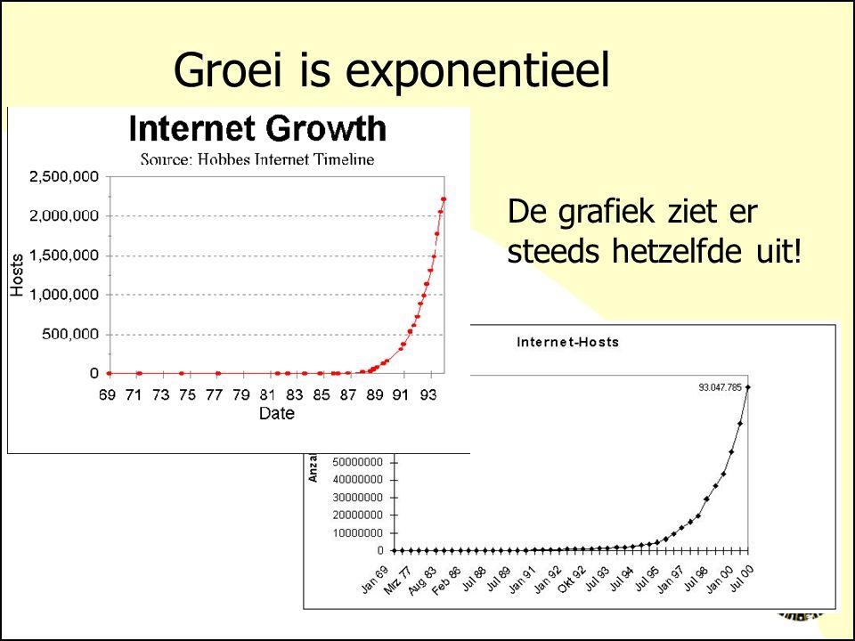 Groei is exponentieel De grafiek ziet er steeds hetzelfde uit!