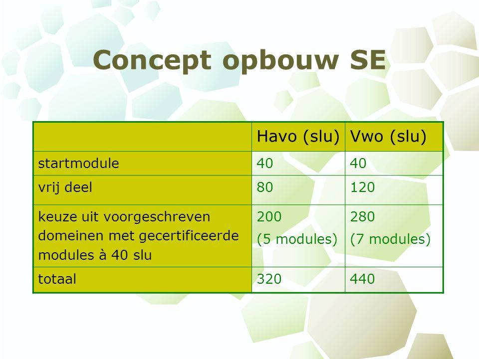 Concept opbouw SE Havo (slu)Vwo (slu) startmodule40 vrij deel80120 keuze uit voorgeschreven domeinen met gecertificeerde modules à 40 slu 200 (5 modules) 280 (7 modules) totaal320440