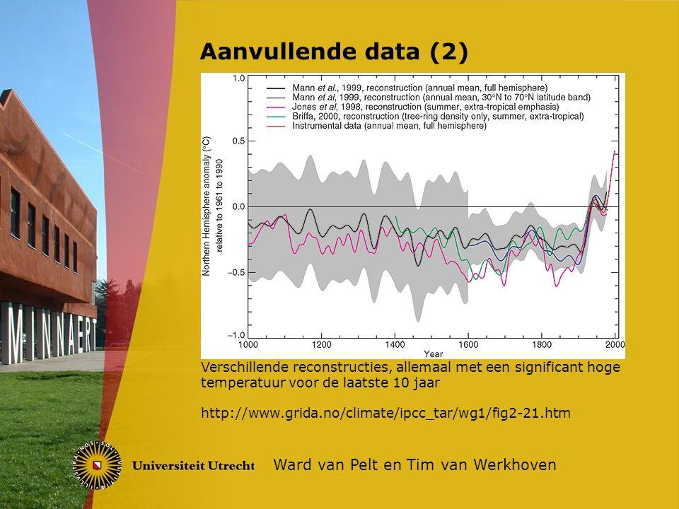 Aanvullende data (2) Ward van Pelt en Tim van Werkhoven Verschillende reconstructies, allemaal met een significant hoge temperatuur voor de laatste 10 jaar http://www.grida.no/climate/ipcc_tar/wg1/fig2-21.htm