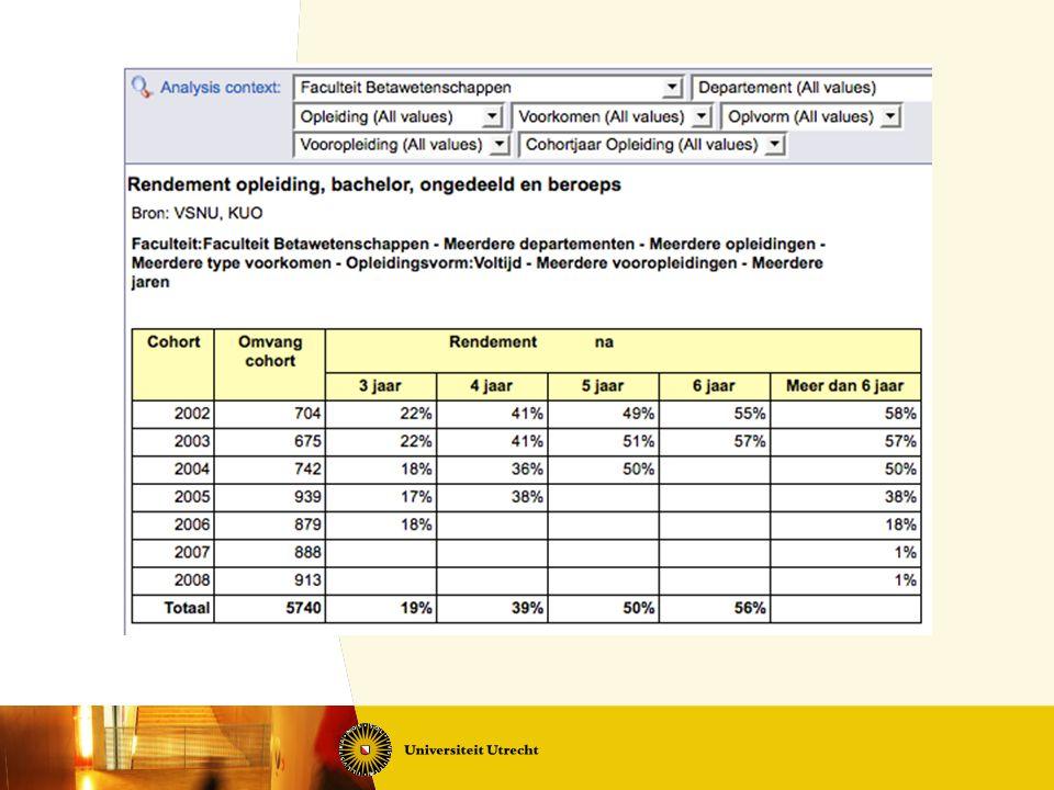 Begrotingen 2011 Biologie- 1,6 miljoen Euro Farmacie- 0,6 Informatica- 0,7 Natuur- en Sterrenkunde- 1,6 Scheikunde- 1,0 Wiskunde- 0,1 + - 5,6 Wie heeft een probleem?