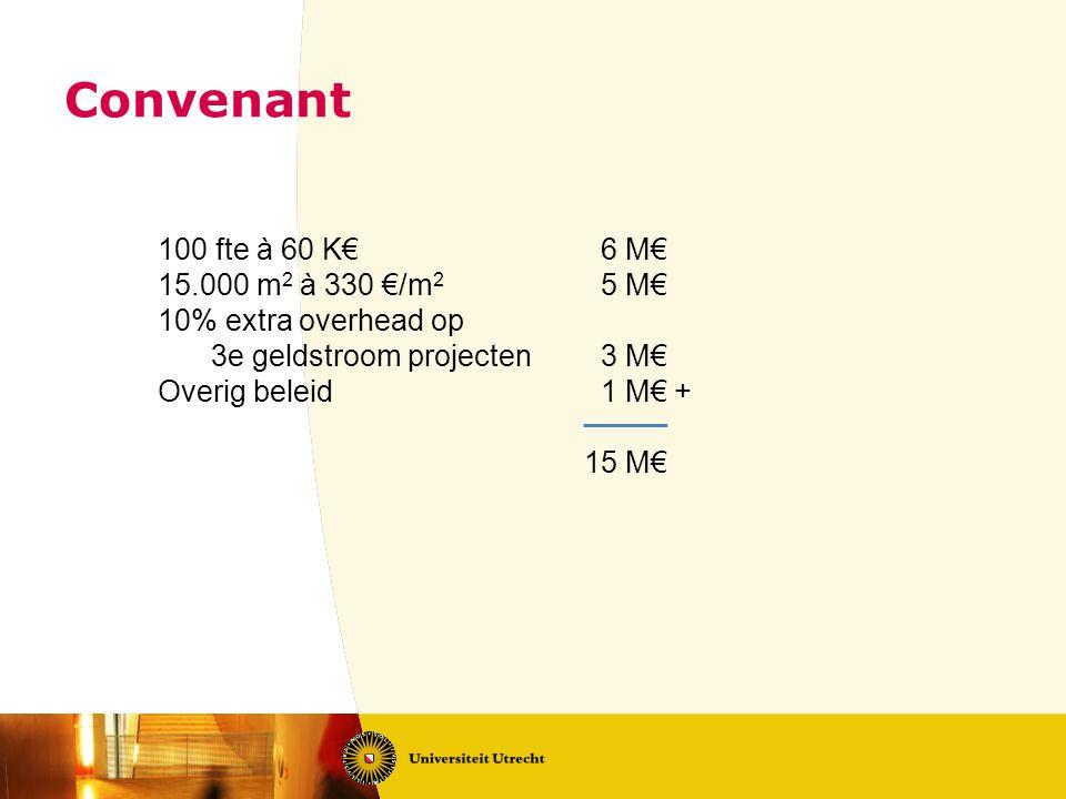 100 fte à 60 K€ 6 M€ 15.000 m 2 à 330 €/m 2 5 M€ 10% extra overhead op 3e geldstroom projecten 3 M€ Overig beleid 1 M€ + 15 M€ Convenant