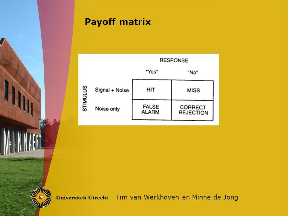 Voorbeeld Tim van Werkhoven en Minne de Jong Conservatief en liberaal