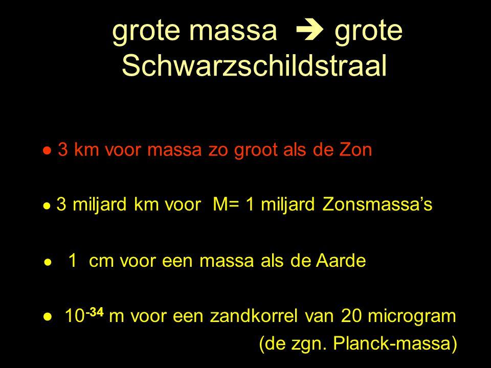 grote massa  grote Schwarzschildstraal ● 3 km voor massa zo groot als de Zon ● 3 miljard km voor M= 1 miljard Zonsmassa's ● 1 cm voor een massa als d