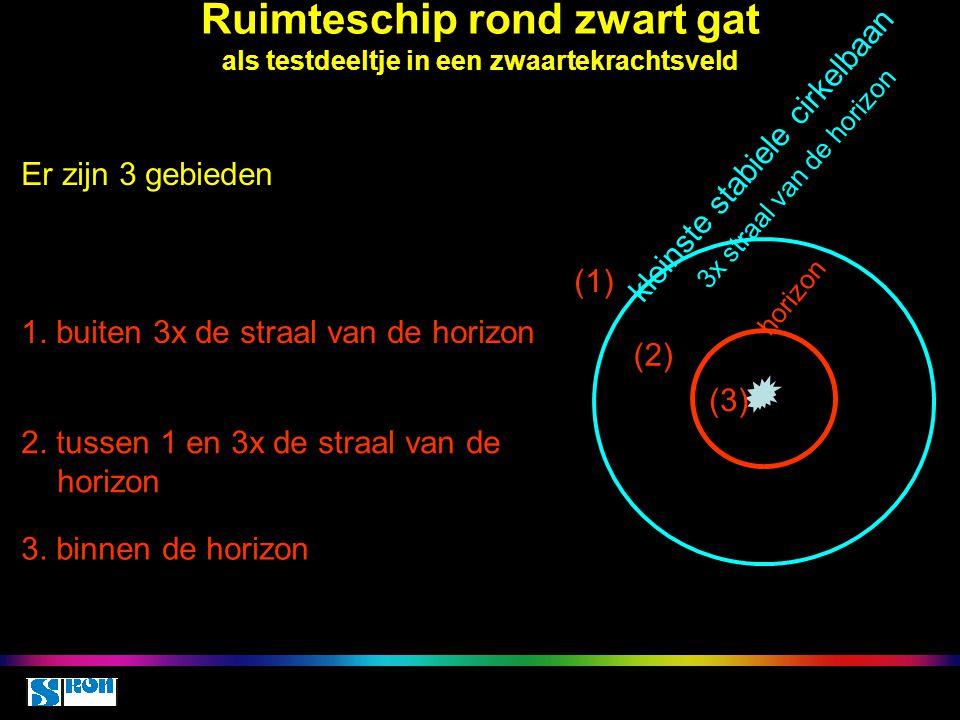 Ruimteschip rond zwart gat als testdeeltje in een zwaartekrachtsveld Er zijn 3 gebieden horizon kleinste stabiele cirkelbaan 3x straal van de horizon