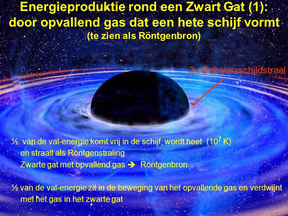 Energieproduktie rond een Zwart Gat (1): door opvallend gas dat een hete schijf vormt (te zien als Röntgenbron) ½ van de val-energie komt vrij in de s